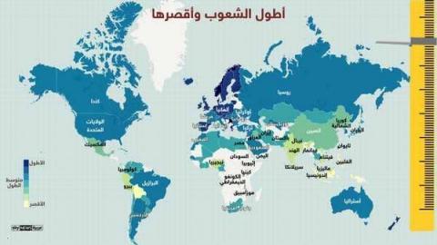 إنفوغرافيك.. اللبنانيون أطول العرب والعراقيون أقصرهم